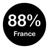 88% de notre trafic est français